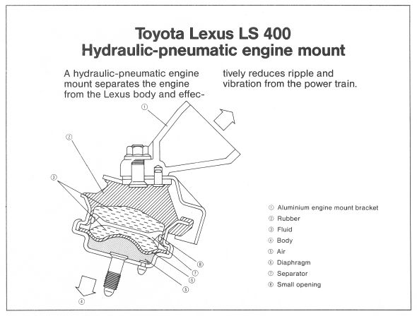 Lexus LS 400 history engine mounts