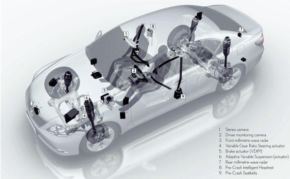 Pre-Crash Safety components